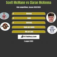 Scott McMann vs Ciaran McKenna h2h player stats