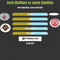 Scott McMann vs Jamie Hamilton h2h player stats