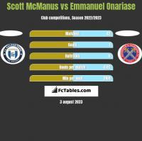 Scott McManus vs Emmanuel Onariase h2h player stats