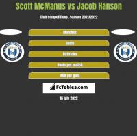 Scott McManus vs Jacob Hanson h2h player stats