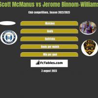 Scott McManus vs Jerome Binnom-Williams h2h player stats