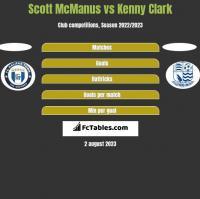 Scott McManus vs Kenny Clark h2h player stats