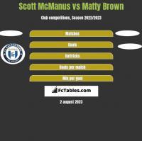 Scott McManus vs Matty Brown h2h player stats