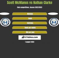 Scott McManus vs Nathan Clarke h2h player stats