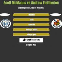 Scott McManus vs Andrew Eleftheriou h2h player stats