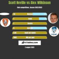 Scott Neville vs Alex Wilkinson h2h player stats