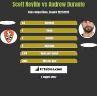 Scott Neville vs Andrew Durante h2h player stats
