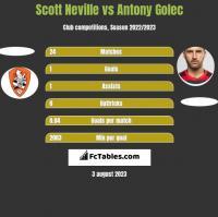 Scott Neville vs Antony Golec h2h player stats