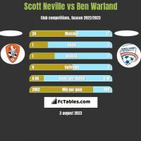Scott Neville vs Ben Warland h2h player stats