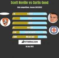 Scott Neville vs Curtis Good h2h player stats