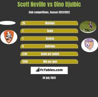 Scott Neville vs Dino Djulbic h2h player stats