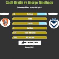 Scott Neville vs George Timotheou h2h player stats