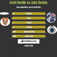 Scott Neville vs Jack Hendry h2h player stats
