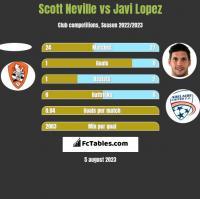 Scott Neville vs Javi Lopez h2h player stats