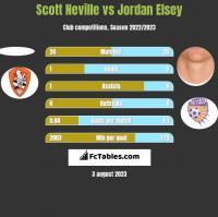 Scott Neville vs Jordan Elsey h2h player stats