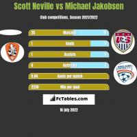Scott Neville vs Michael Jakobsen h2h player stats