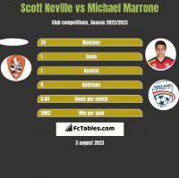 Scott Neville vs Michael Marrone h2h player stats