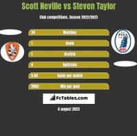 Scott Neville vs Steven Taylor h2h player stats