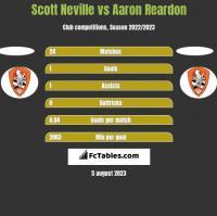 Scott Neville vs Aaron Reardon h2h player stats