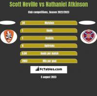 Scott Neville vs Nathaniel Atkinson h2h player stats