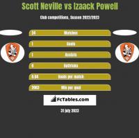 Scott Neville vs Izaack Powell h2h player stats