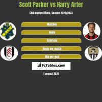 Scott Parker vs Harry Arter h2h player stats