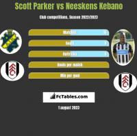 Scott Parker vs Neeskens Kebano h2h player stats