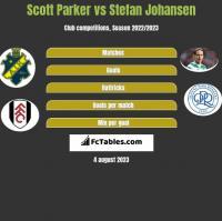Scott Parker vs Stefan Johansen h2h player stats