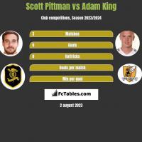 Scott Pittman vs Adam King h2h player stats