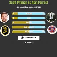 Scott Pittman vs Alan Forrest h2h player stats