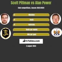 Scott Pittman vs Alan Power h2h player stats