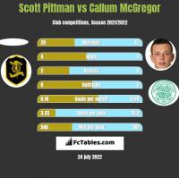 Scott Pittman vs Callum McGregor h2h player stats