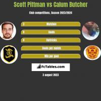 Scott Pittman vs Calum Butcher h2h player stats