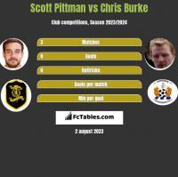 Scott Pittman vs Chris Burke h2h player stats
