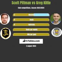 Scott Pittman vs Greg Kiltie h2h player stats
