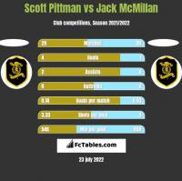 Scott Pittman vs Jack McMillan h2h player stats