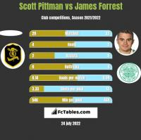 Scott Pittman vs James Forrest h2h player stats