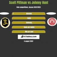 Scott Pittman vs Johnny Hunt h2h player stats