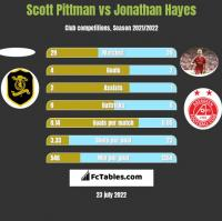 Scott Pittman vs Jonathan Hayes h2h player stats