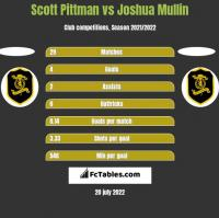 Scott Pittman vs Joshua Mullin h2h player stats