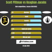 Scott Pittman vs Keaghan Jacobs h2h player stats