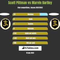 Scott Pittman vs Marvin Bartley h2h player stats