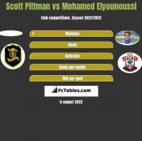Scott Pittman vs Mohamed Elyounoussi h2h player stats