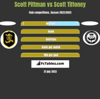 Scott Pittman vs Scott Tiffoney h2h player stats