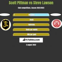 Scott Pittman vs Steve Lawson h2h player stats