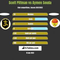 Scott Pittman vs Aymen Souda h2h player stats