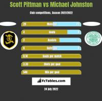 Scott Pittman vs Michael Johnston h2h player stats