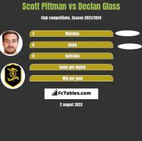 Scott Pittman vs Declan Glass h2h player stats