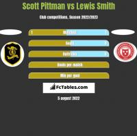 Scott Pittman vs Lewis Smith h2h player stats