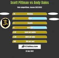 Scott Pittman vs Andy Dales h2h player stats